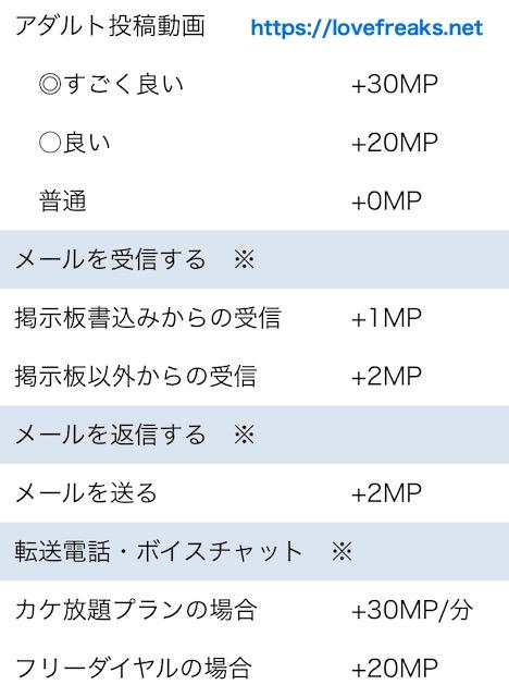 出会い系サイトハッピーメールのキャッシュバック金額②